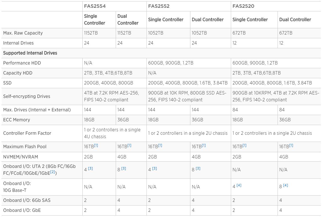 بررسی-استوریج-هیبرید-NetApp-FAS2500