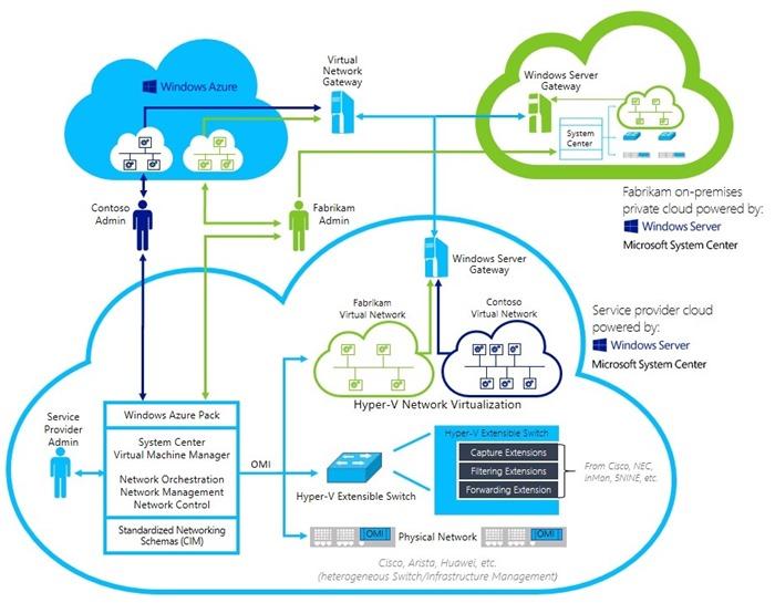 معرفی شبکه های نرم افزار محور SDN