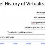 مقایسه معماری X86 و مجازی سازی