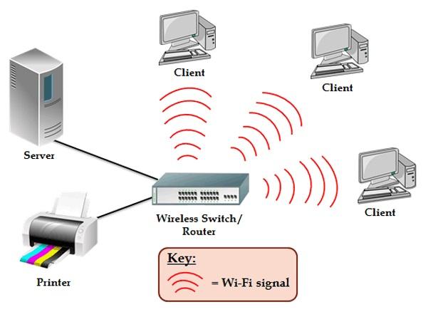 پیکربندی شبکه های Wireless