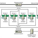 مفاهیم پایه ای iSCSI