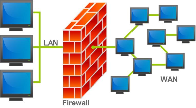 آشنایی با دیوارهی آتش Firewall