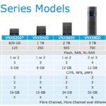 استوریج های EMC VNX