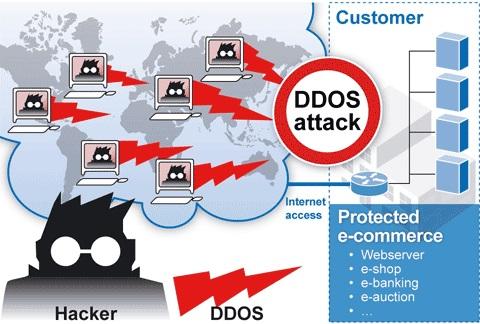 حمله های DoS