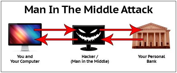 حمله Man in The Middle یا مرد میانی چیست؟