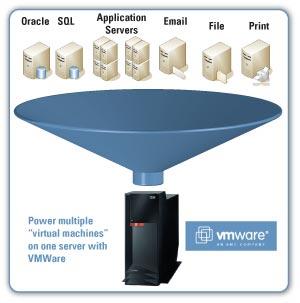 راهکار جامع مجازی سازی سرور