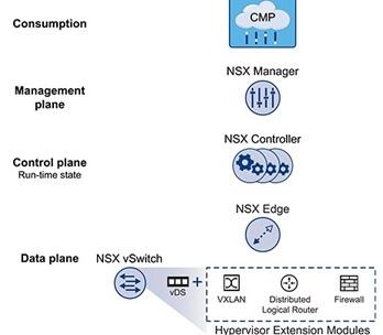شبکه های SDN مبتنی بر VMware NSX