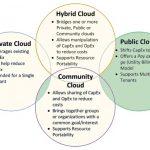 مدلهای پیاده سازی رایانش ابری