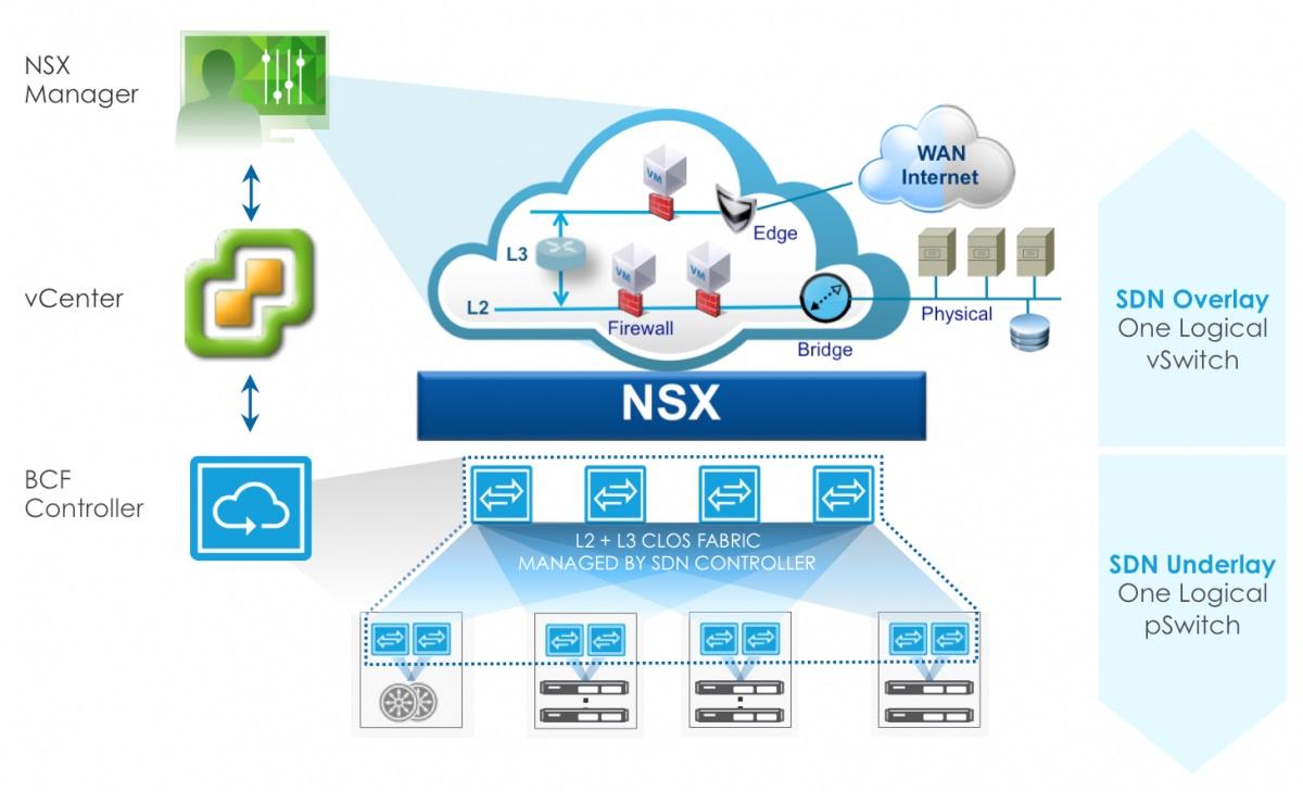 معرفی محصول VMware NSX