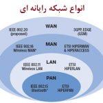 مفهوم شبکه و انواع آن
