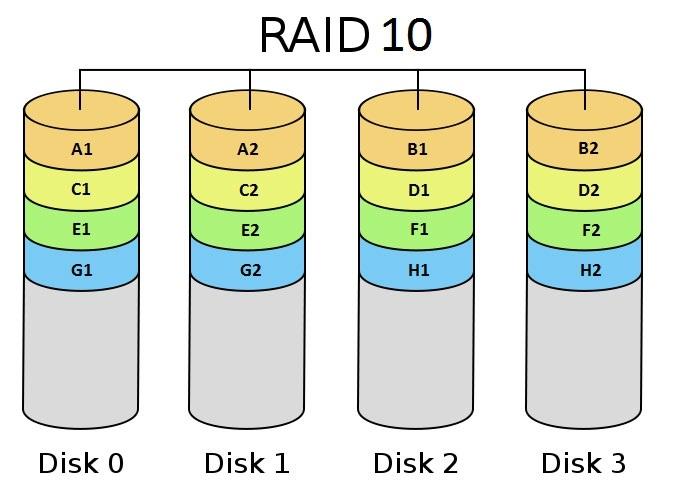 مفهوم RAID و انواع RAID