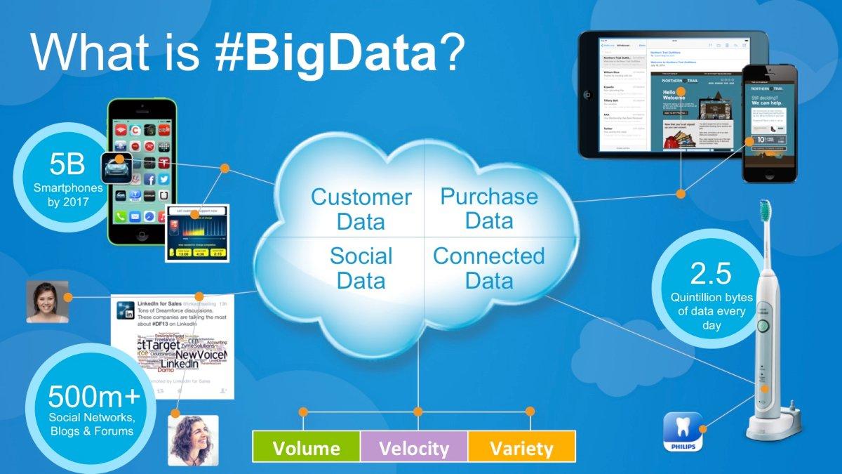 مفهوم Big Data یا کلان داده
