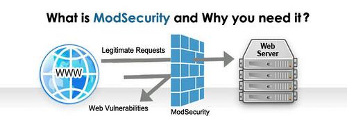 معرفی کامل Mod Security