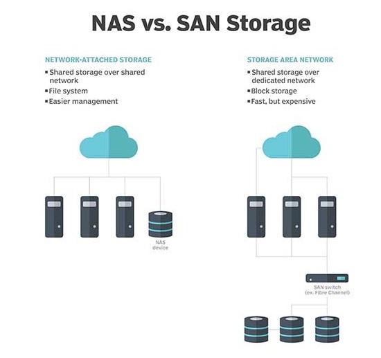 ذخیره ساز های تحت شبکه