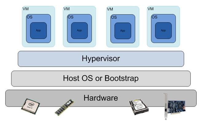 مجازی سازی شبکه های کامپیوتری