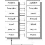 مدل OSI شبکه