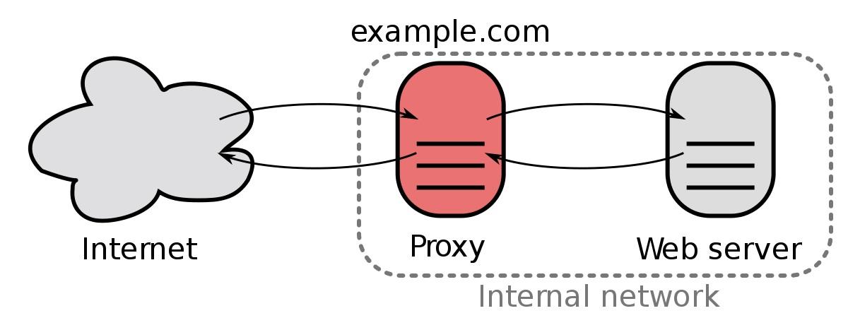 مفهوم پروکسی سرور و نحوه کار آن
