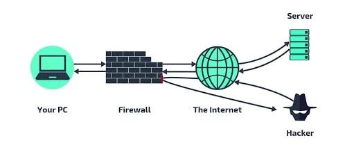 فایروال چگونه کار می کند؟