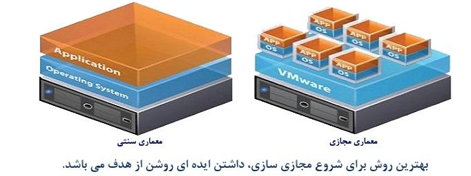 راه اندازی سرور مجازی