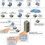 طراحی زیرساخت مجازی دسکتاپها با VMware View