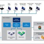 طراحی زیرساخت مجازی سازی دسکتاپ با VMware View