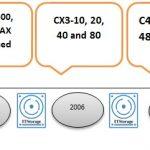 معرفی خانواده استوریج های DELL EMC VNX2