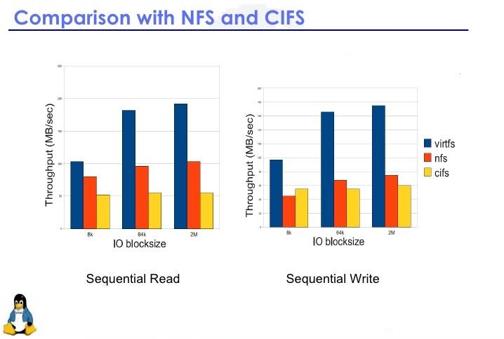 تفاوتهای NFS و CIFS