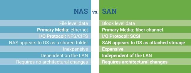 تفاوت شبکه های SAN و NAS در چیست؟