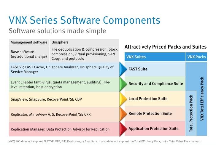 پکیج های نرم افزاری استوریج های EMC VNX