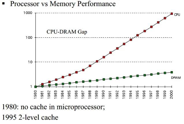 حافظه های کش L1 و L2 و L3 پردازنده