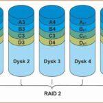 انواع مختلف Raid