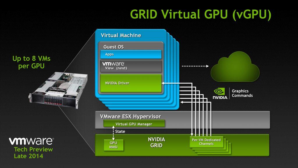 آشنایی با کارت گرافیگ Nvidia Grid