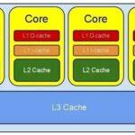 انواع کش پردازنده L1 و L2 و L3