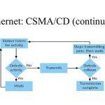 تکنولوژی CSMA/CD