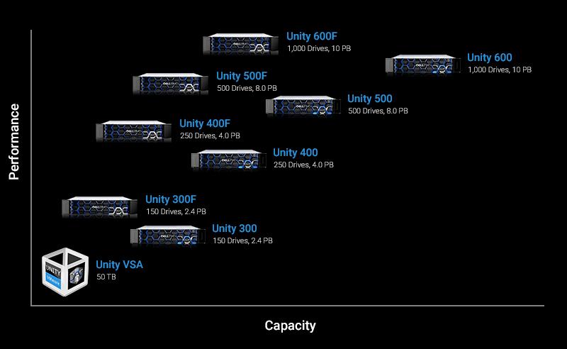 استوریج EMC unity