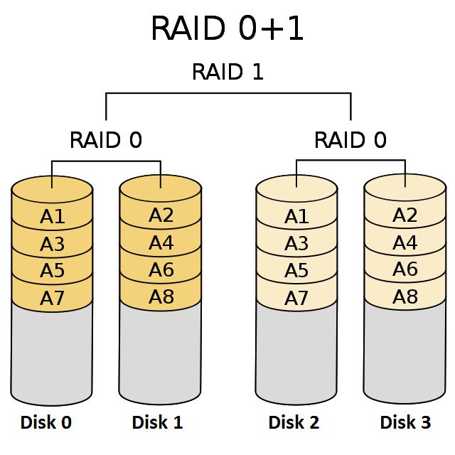 معرفی انواع سطوح RAID