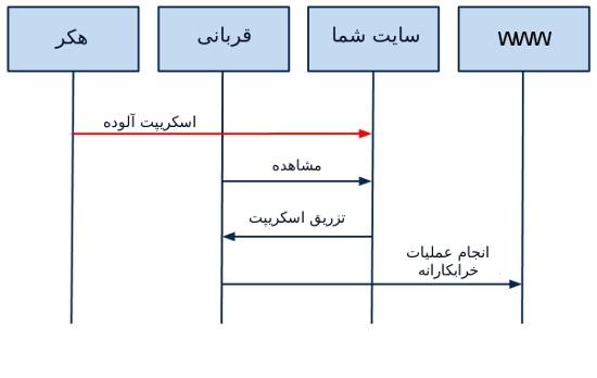 حملات تزریق کد (XSS)