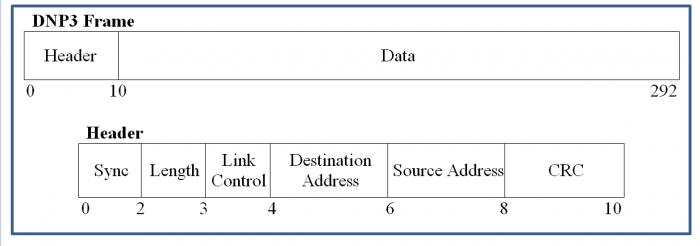 معماری پروتکل DNP3