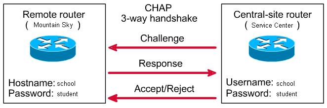 پروتکل CHAP چیست و چگونه کار می کند؟