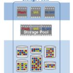 مفهوم RAID groups و Storage Pools در استوریج های EMC VNX