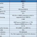 مفهوم VMFS