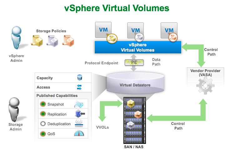 مفهوم VVol در VMware
