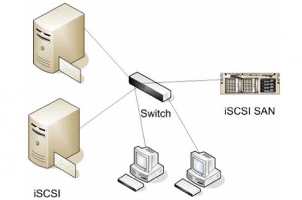 پروتکل iSCSI چیست؟